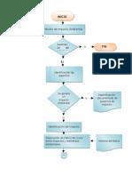 Diagrama del estudio del impacto ambiental