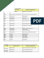 SIM Test Case Format