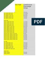 Battereis Chart