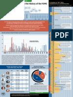 FOMC Dissents Infographic