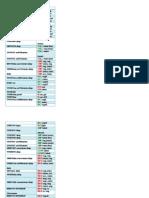 OPCODE Formats