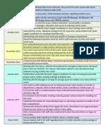 red bin timeline pdf