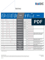 Mobil Food Machinery Lubricants Guide