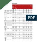 Technical Parameter of Spiral Classifier
