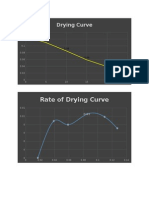 Che Lab Drying Curve