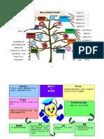 建构主义教学理论与语文教学图表.docx
