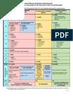 graduation requirements - chart 6 17 15