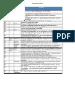 Risk Management Checklist