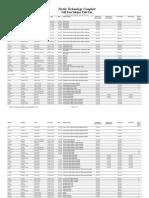 TTC Subject List