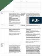 Midterm Cases Summary-1