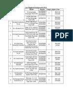 List of Registered SRA Developers-Pune