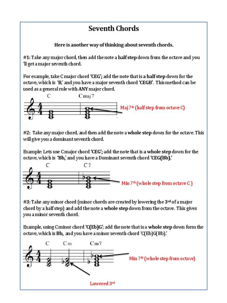 Major Seventh Chord Image Collections Piano Chord Chart With