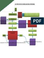 Flujograma de Procesos de Vinculacion a Personal