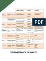 Seven Methods of Waste
