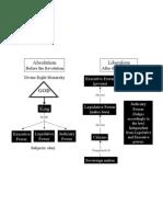 Diagram Political Systems
