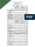 MCA_Sem III & Sem IV_teaching Scheme_2013-14