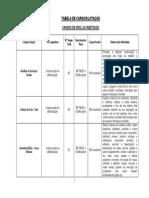 Tabela de Cargos Concurso Sao Domingos