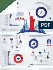 Ires_Imaginea SUA in Romania_135 de Ani_Sinteza_infografie