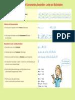 Das Alphabet, Vokale Und Konsonanten, Besondere Laute Und Buchstaben Schulbuchzentrum-Online.de