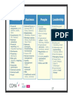 4 Competency Frameworks