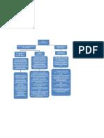 Mapa Conceptual Marcela Hernandez