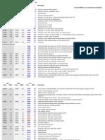 2011 Compendium Tracking Guide