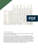 Notazione in Lettere Latine