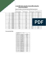 Specific Heat Capacity of Parafiin