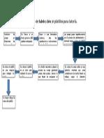 Proceso de Fabricación de Platillos Para Batería (Guia 2)