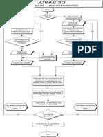 Diagrama de Flujo Metodo de Los Coeficientes
