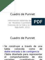 Elaboracion Cuadro Punnett (1)