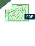 Diagrama de Fases, ingeniería petrolera