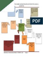 mapamentalconceptodeadministracindeproyectos-110212185541-phpapp01