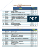 Cirriculam of B.tech(CS) IIIT kota