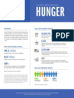 2014 Annual Survey - Hunger
