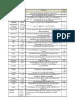 Word List Part 2 Level 8