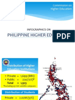 Infographics on Philippine Higher Education v1