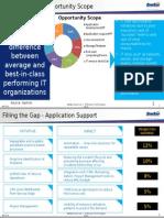 IT Cost Optimization Initiatives