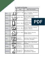 The 12 Zodiac Sign Dates