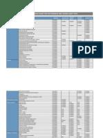 Especificaciones Licencias SAP
