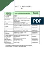Kalendar Na Imunizacija 2013