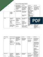 Bio Mols- Study Sheet (1)