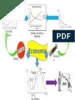 Economia mapa mental