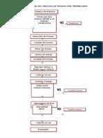 Diagrama de Flujo Del Proceso de Producción