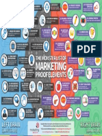 MarketingResults 42 Proof Elements Infographic
