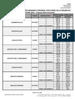 Relação Das Pontuações Máximas e Mínimas Por Curso Da 1ª Edição Do Sisu Ufmg 2014 Bh