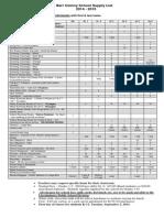 LPSD School Supply Lists 2014-2015