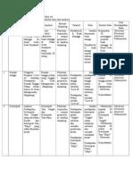 Ragam alat analisis Penelitian Sosial Ekonomi