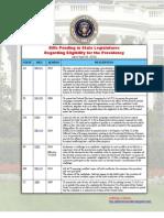 Table of Bills Pending in State Legislatures Regarding Eligibility for the Presidency