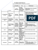 IV Solutions Reference Chart (uses & effects)